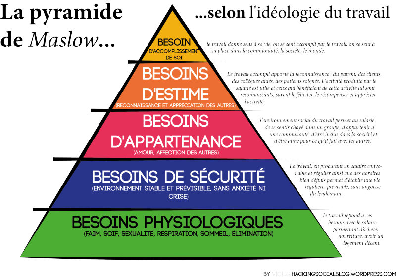 pyramide maslow hs travail